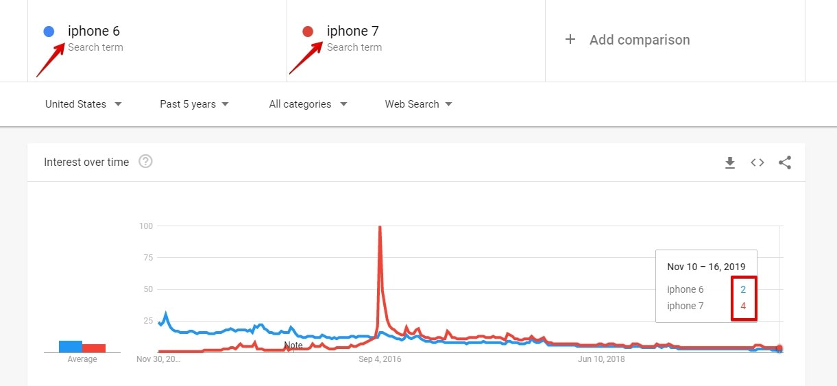 Keyword comparison, which one is more popular?