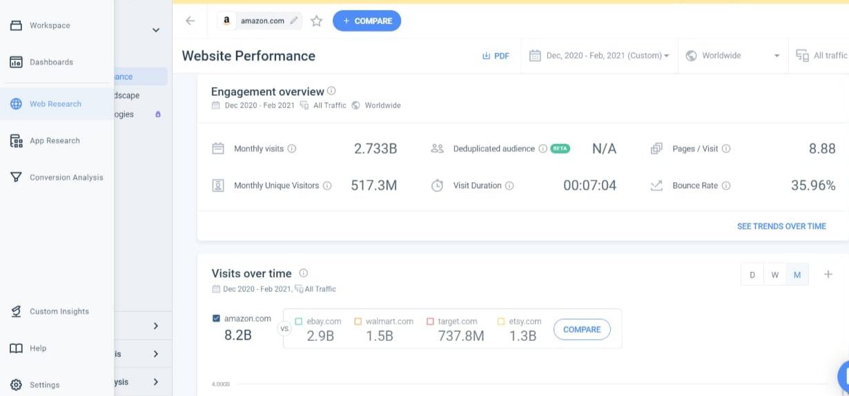 similarweb performance