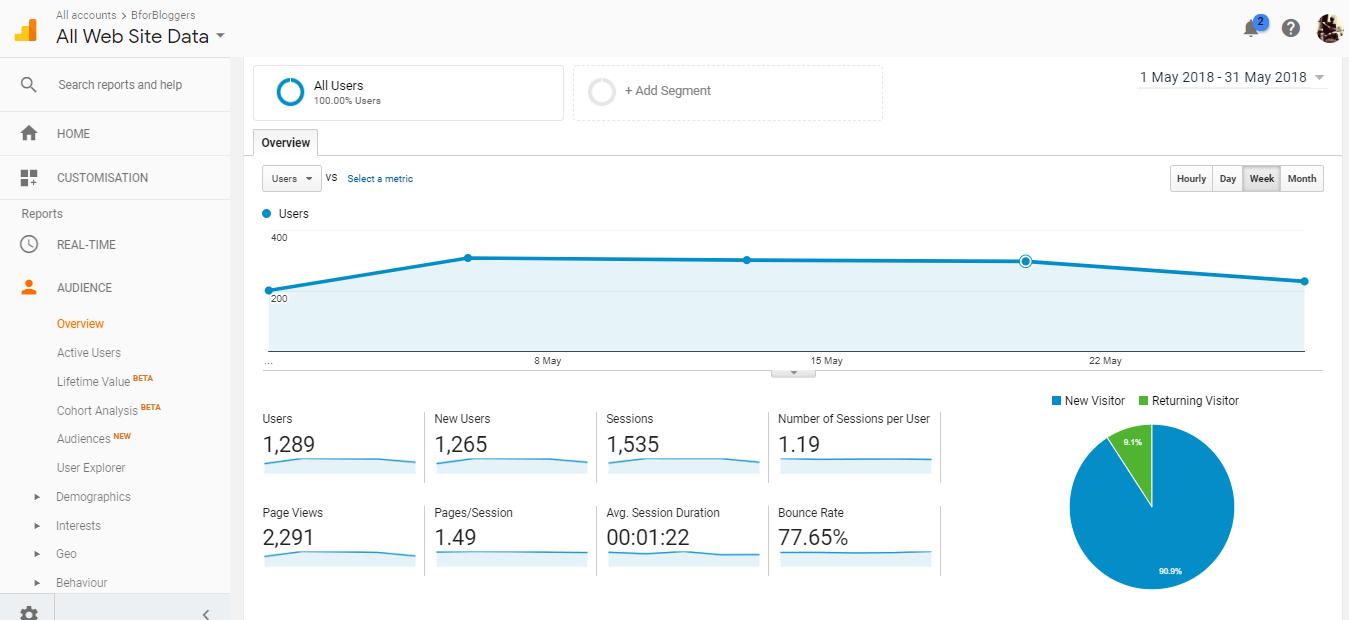 Analytics report of BforBloggers traffic