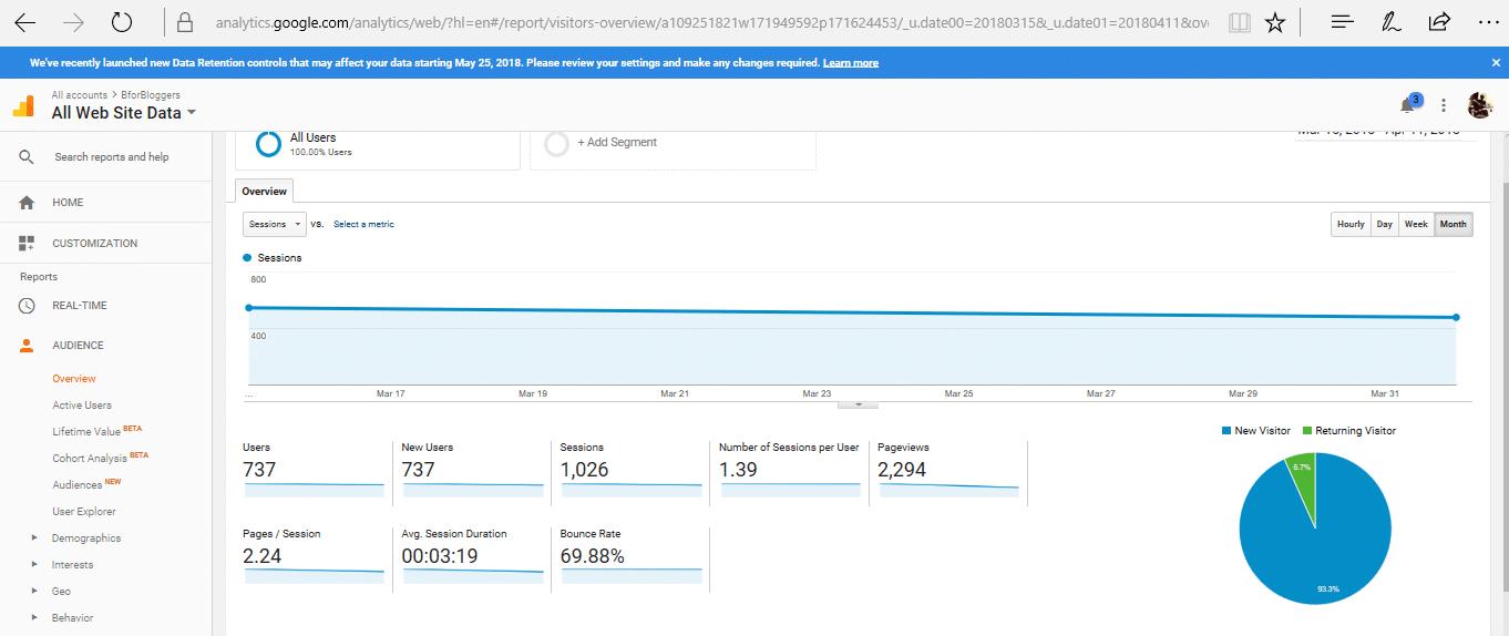 traffic report of my blog bforbloggers 5k milestone