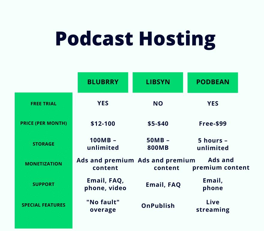 Blubrry vs Libsyn vs Podbean comparison chart