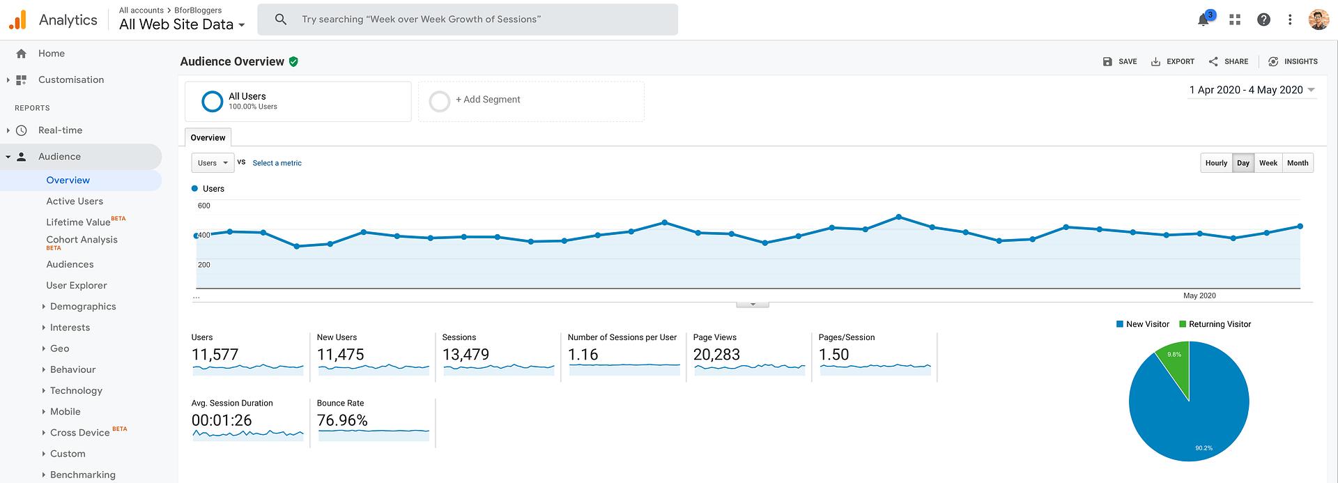 BforBloggers analytics report 2020